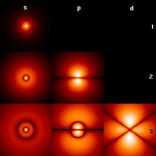 """Atomic orbit. """"The smallest units of matter are not physical objects in the ordinary sense; they are forms, ideas which can be expressed unambiguously only in mathematical language."""" -Werner Heisenberg"""